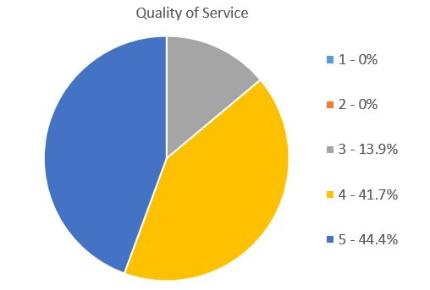 survey - overall quality