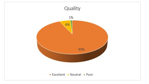 Annual survey quality SS